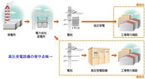 高圧受電設備の保守点検